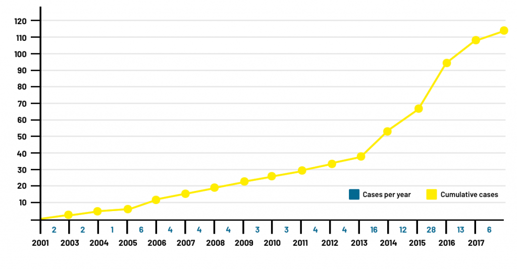 cases-graph