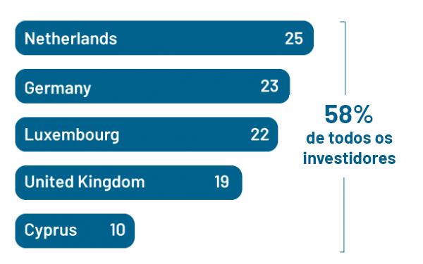 TCE - percentagem de investidores
